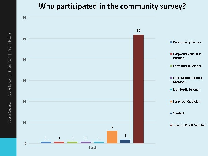 Who participated in the community survey? 60 52 50 Community Partner Corporate/Business Partner 40