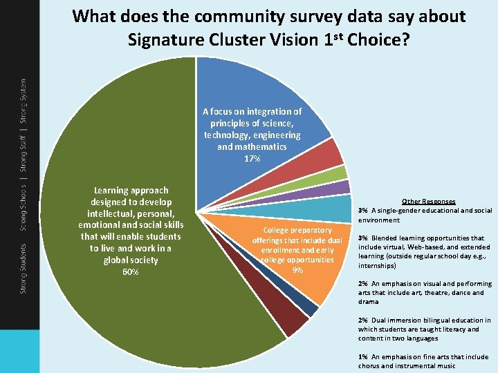 What does the community survey data say about Signature Cluster Vision 1 st Choice?
