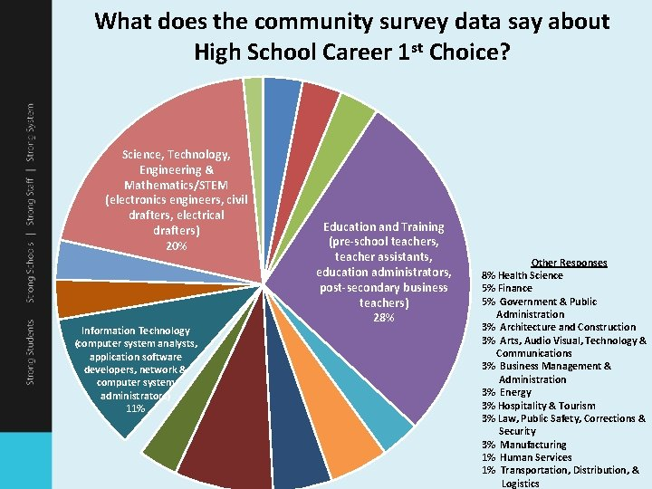What does the community survey data say about High School Career 1 st Choice?