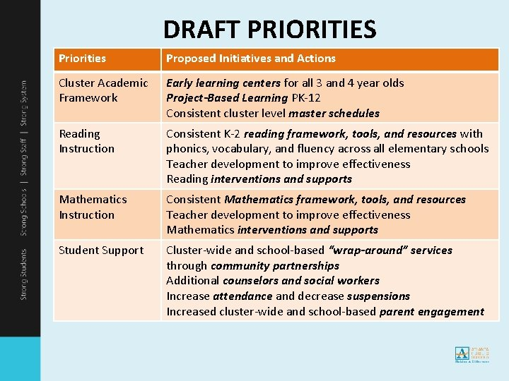 DRAFT PRIORITIES Priorities Proposed Initiatives and Actions Cluster Academic Framework Early learning centers for