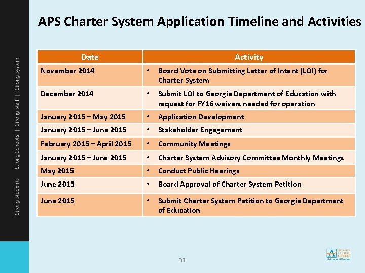 APS Charter System Application Timeline and Activities Date Activity November 2014 • Board Vote