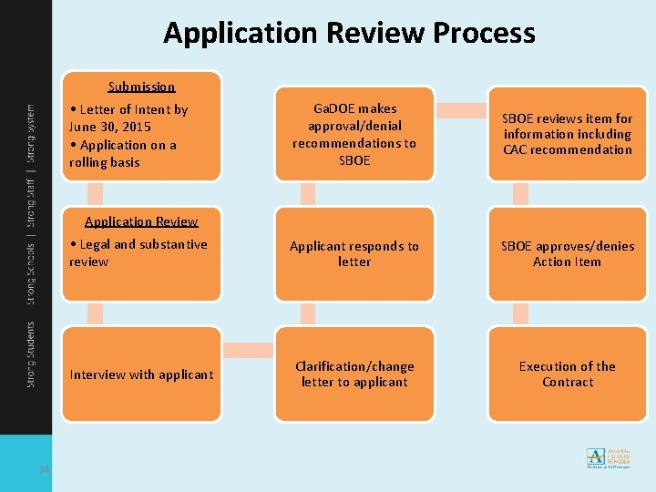 Application Review Process Submission Ga. DOE makes approval/denial recommendations to SBOE reviews item for