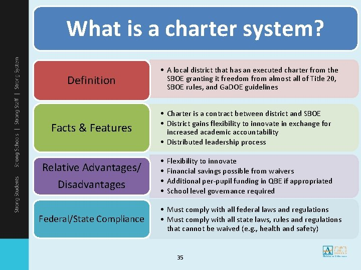 What is a charter system? Definition Facts & Features Relative Advantages/ Disadvantages Federal/State Compliance