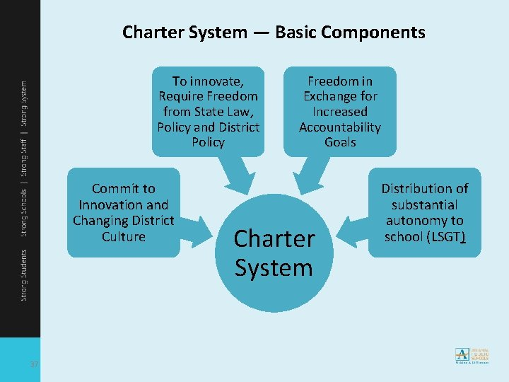 Charter System — Basic Components To innovate, Require Freedom from State Law, Policy and