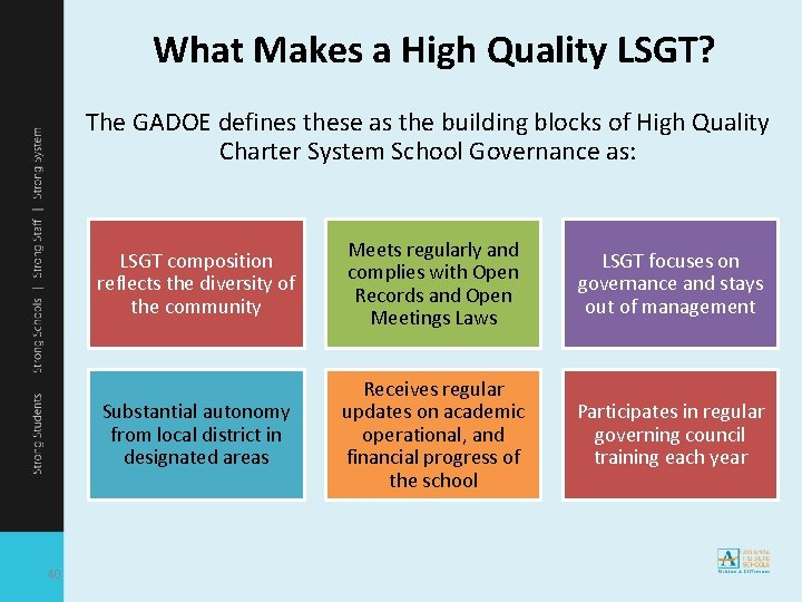 What Makes a High Quality LSGT? The GADOE defines these as the building blocks