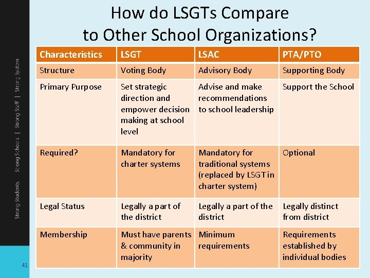 How do LSGTs Compare to Other School Organizations? 41 Characteristics LSGT LSAC PTA/PTO Structure