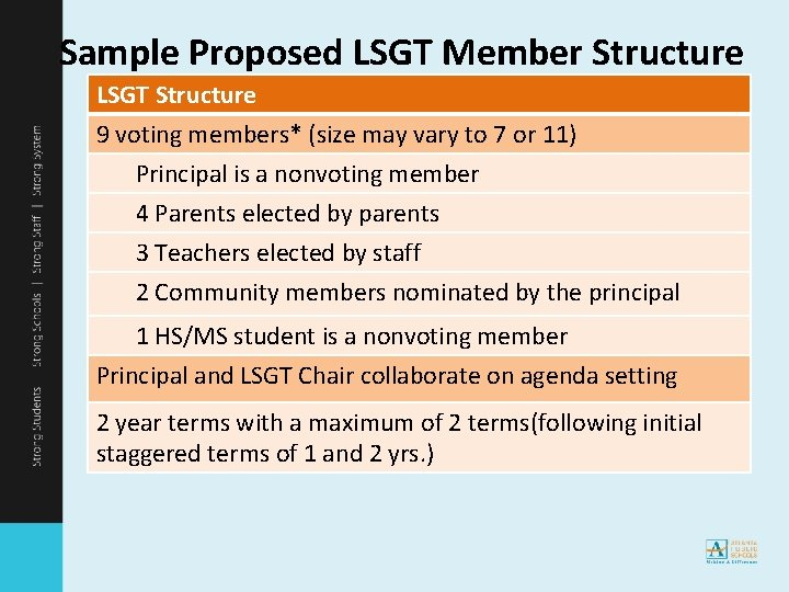 Sample Proposed LSGT Member Structure LSGT Structure 9 voting members* (size may vary to