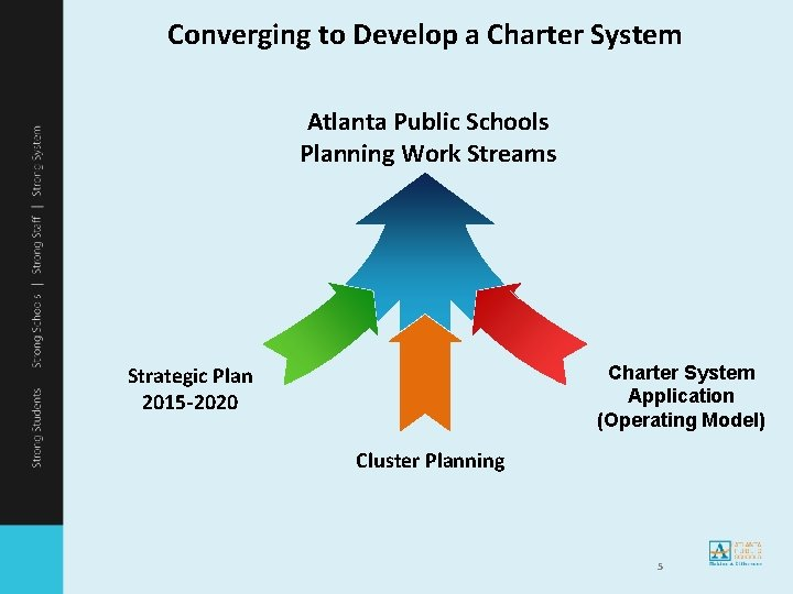 Converging to Develop a Charter System Atlanta Public Schools Planning Work Streams Charter System