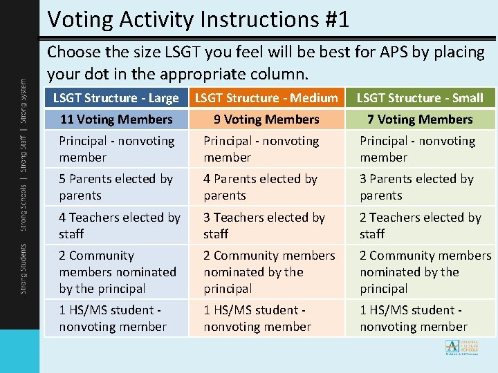 Voting Activity Instructions #1 Choose the size LSGT you feel will be best for