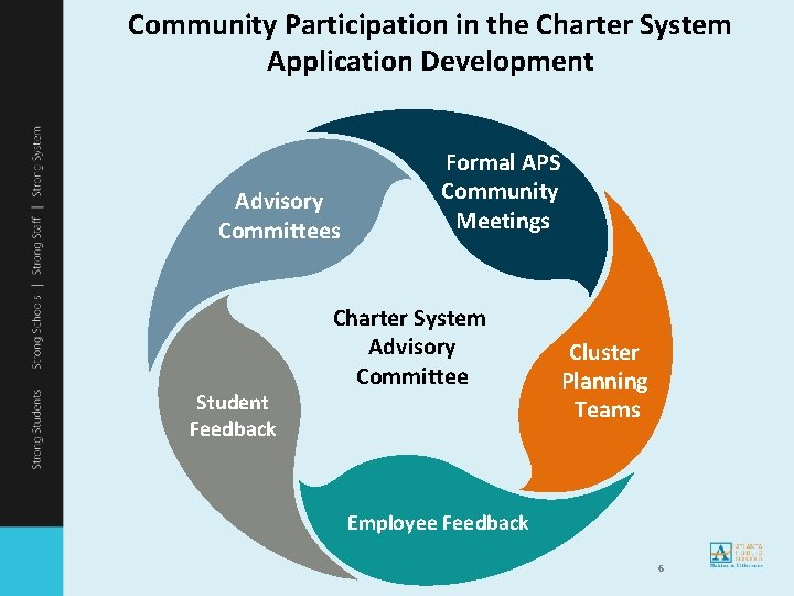 Community Participation in the Charter System Application Development Advisory Committees Student Feedback Formal APS
