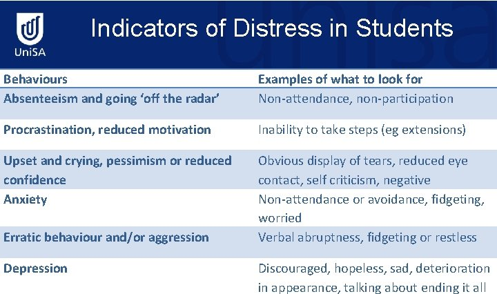 Indicators of Distress in Students Behaviours Absenteeism and going 'off the radar' Examples of