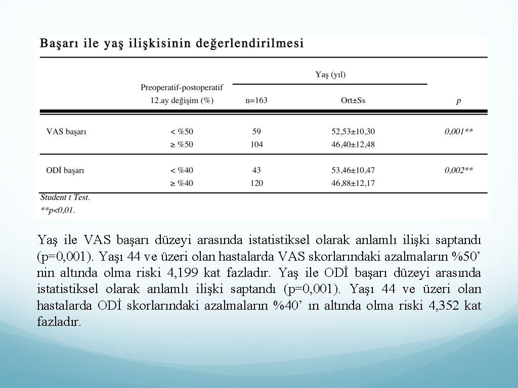 Yaş ile VAS başarı düzeyi arasında istatistiksel olarak anlamlı ilişki saptandı (p=0, 001). Yaşı