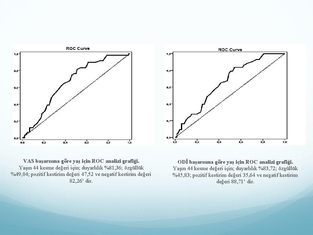 VAS başarısına göre yaş için ROC analizi grafiği. Yaşın 44 kesme değeri için; duyarlılık