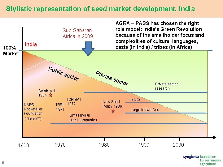 Stylistic representation of seed market development, India AGRA – PASS has chosen the right