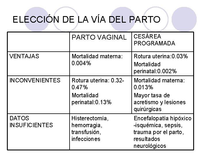 ELECCIÓN DE LA VÍA DEL PARTO VAGINAL CESÁREA PROGRAMADA VENTAJAS Mortalidad materna: 0. 004%
