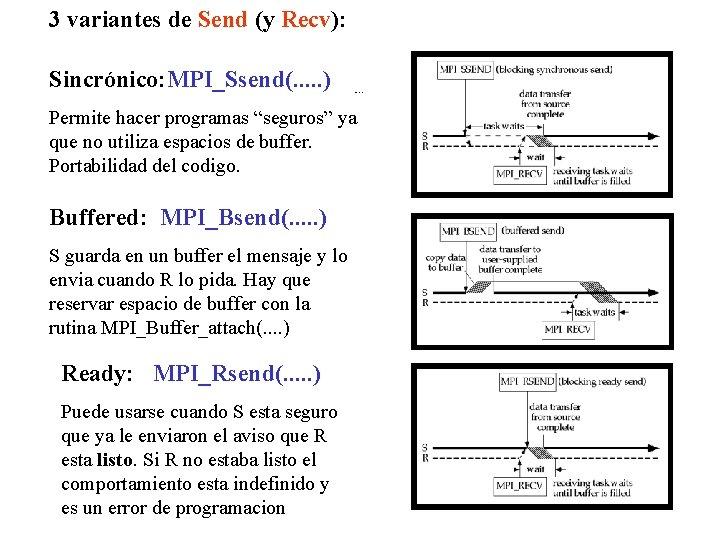 3 variantes de Send (y Recv): Sincrónico: MPI_Ssend(. . . ) Comunic. Punto a