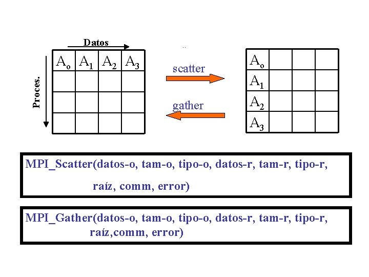 Datos Proces. Ao A 1 A 2 A 3 Scatter /gather scatter gather Ao