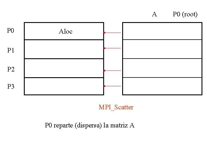 A P 0 Aloc P 1 P 2 P 3 MPI_Scatter P 0 reparte