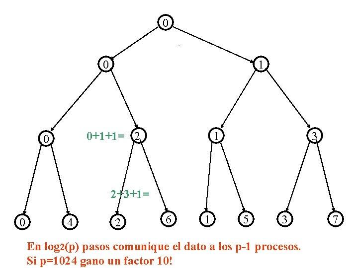 0 Pi. f-2/2 0 1 1 0+1+1= 2 0 3 2+3+1= 0 4 2