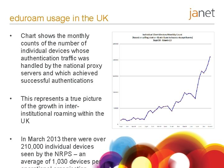 eduroam usage in the UK • Chart shows the monthly counts of the number