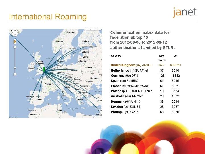 International Roaming Communication matrix data for federation uk top 10 from 2012 -06 -05