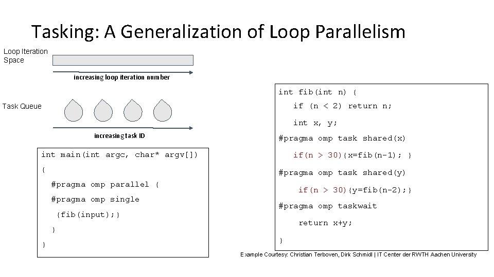 Tasking: A Generalization of Loop Parallelism Loop Iteration Space increasing loop iteration number int