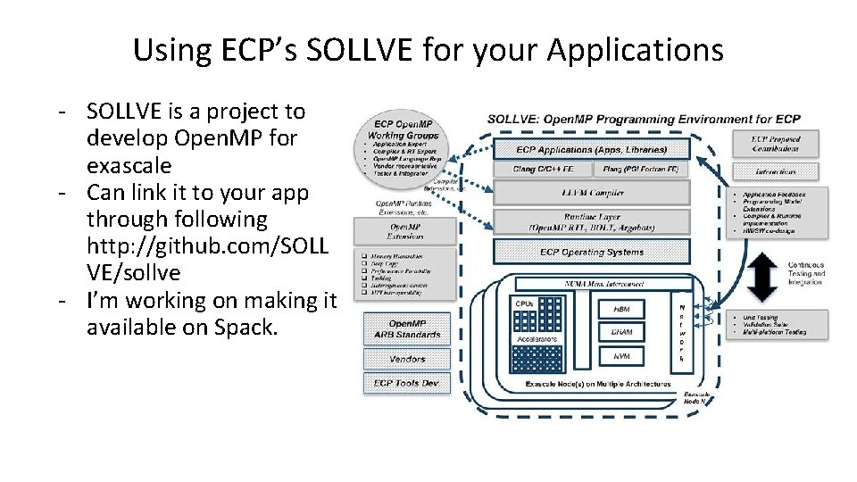 Using ECP's SOLLVE for your Applications - SOLLVE is a project to develop Open.