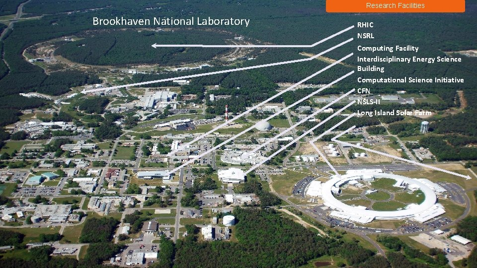 Research Facilities Brookhaven National Laboratory RHIC NSRL Computing Facility Interdisciplinary Energy Science Building Computational