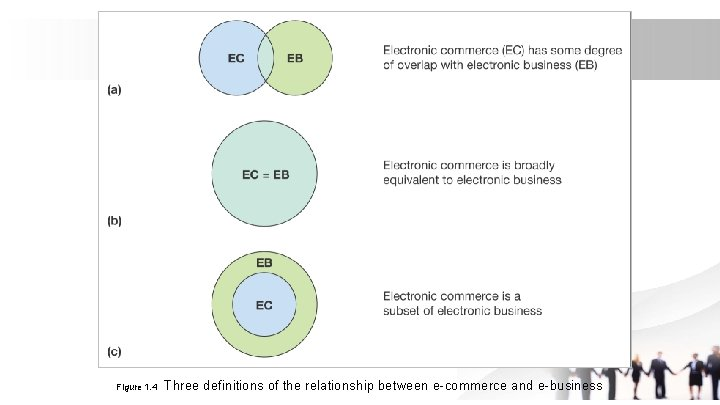 Figure 1. 4 Three definitions of the relationship between e-commerce and e-business