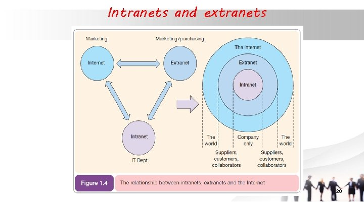 Intranets and extranets 20