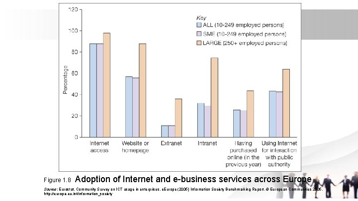 Figure 1. 8 Adoption of Internet and e-business services across Europe Source: Eurostat, Community
