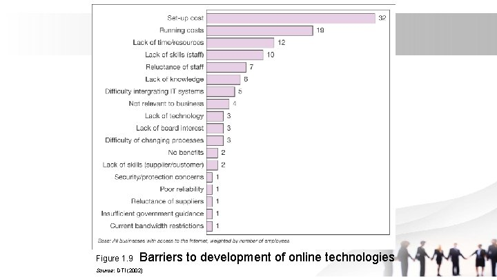 Figure 1. 9 Barriers to development of online technologies Source: DTI (2002)