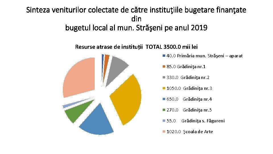 Sinteza veniturilor colectate de către instituţiile bugetare finanţate din bugetul local al mun. Străşeni