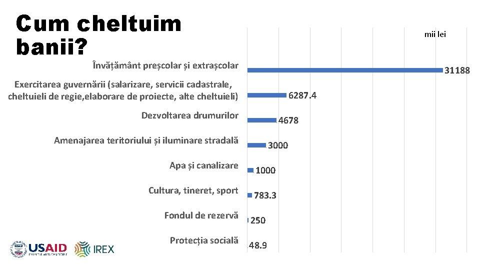 Cum cheltuim banii? mii lei Învățământ preșcolar și extrașcolar 31188 Exercitarea guvernării (salarizare, servicii