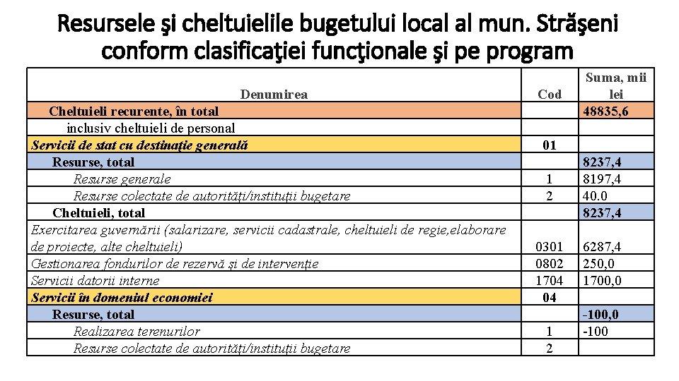 Resursele şi cheltuielile bugetului local al mun. Străşeni conform clasificaţiei funcţionale şi pe program