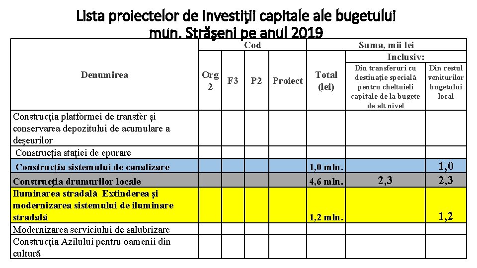 Lista proiectelor de investiţii capitale bugetului mun. Străşeni pe anul 2019 Cod Denumirea Construcţia