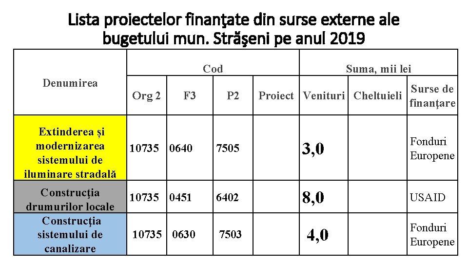 Lista proiectelor finanţate din surse externe ale bugetului mun. Străşeni pe anul 2019 Cod