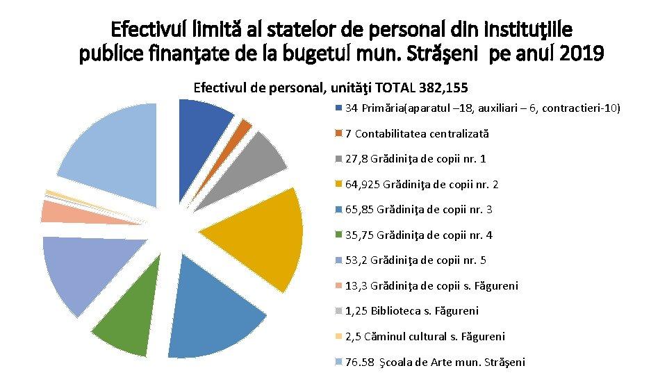 Efectivul limită al statelor de personal din instituţiile publice finanţate de la bugetul mun.