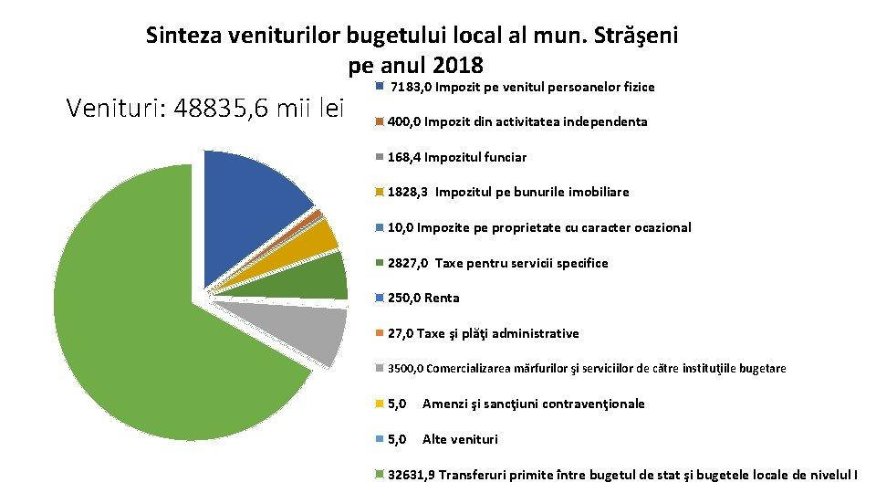 Sinteza veniturilor bugetului local al mun. Străşeni pe anul 2018 Venituri: 48835, 6 mii