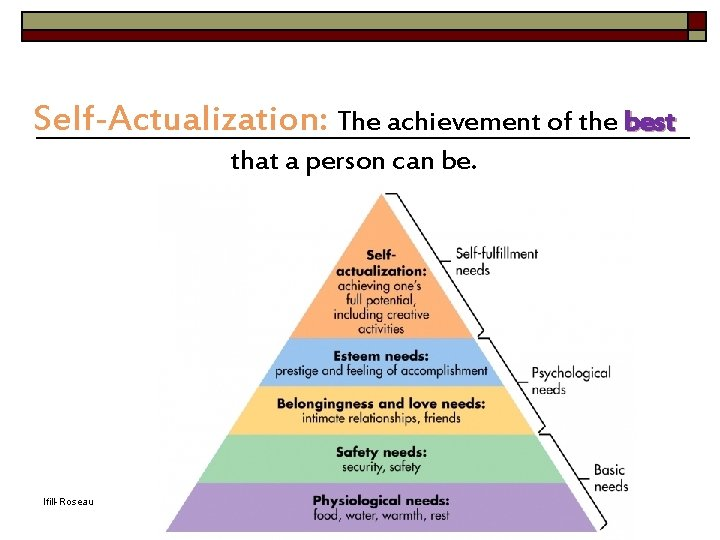 Self-Actualization: The achievement of the best that a person can be. Ifill-Roseau Adapted from