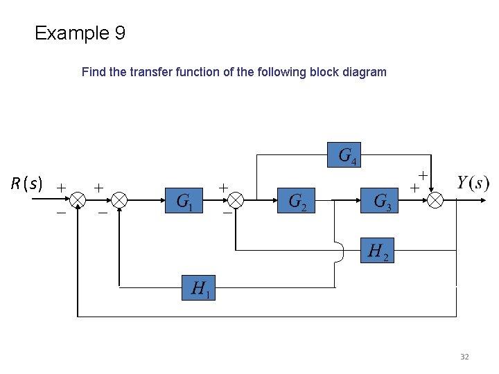Control Systems CS Lecture8 9 Block Diagram RepresentationSlideToDoc.com