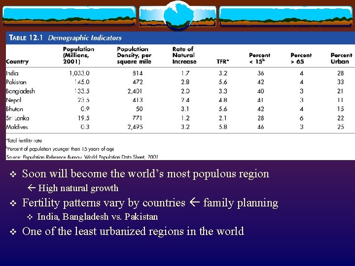 v Soon will become the world's most populous region High natural growth v Fertility