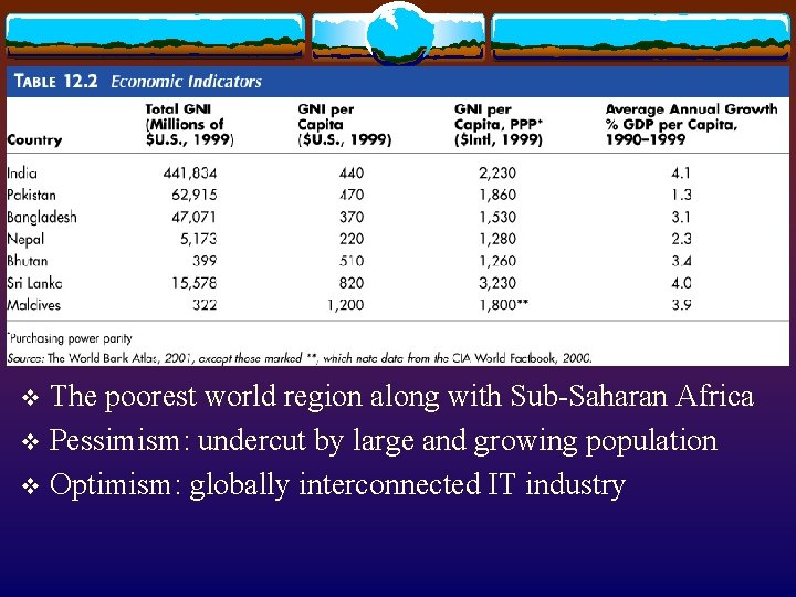The poorest world region along with Sub-Saharan Africa v Pessimism: undercut by large and