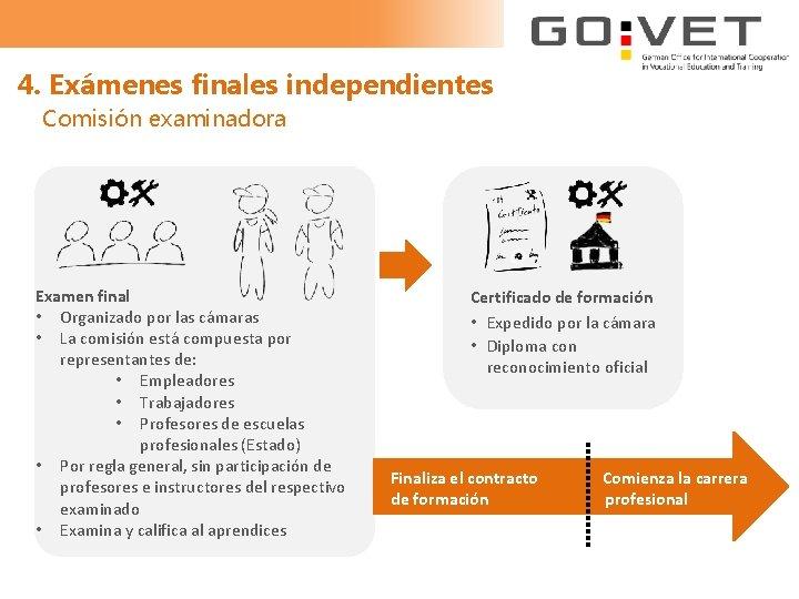 4. Exámenes finales independientes Comisión examinadora Examen final • Organizado por las cámaras •