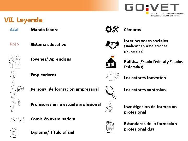 VII. Leyenda Azul Mundo laboral Rojo Sistema educativo Jóvenes/ Aprendices Cámaras Interlocutores sociales (sindicatos