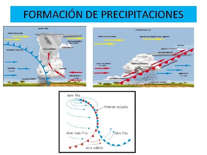 FORMACIÓN DE PRECIPITACIONES