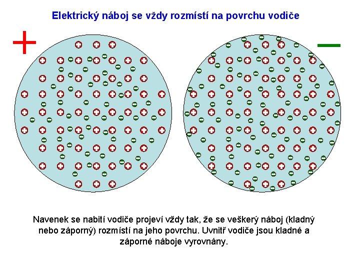 Elektrický náboj se vždy rozmístí na povrchu vodiče Navenek se nabití vodiče projeví vždy