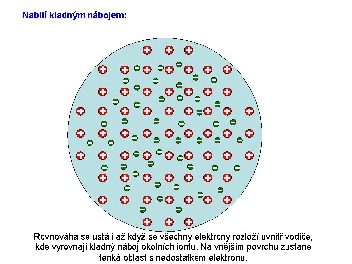 Nabití kladným nábojem: Rovnováha se ustálí až když se všechny elektrony rozloží uvnitř vodiče,