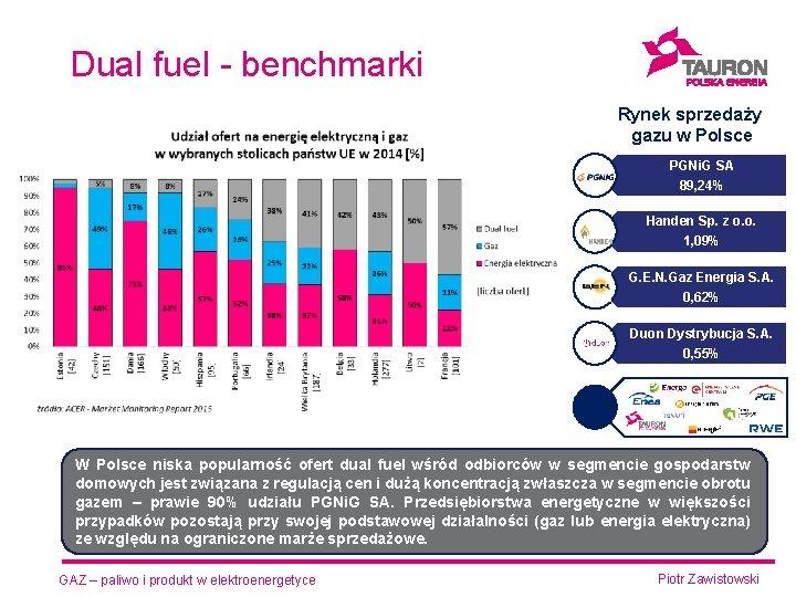 Dual fuel - benchmarki Rynek sprzedaży gazu w Polsce PGNi. G SA 89, 24%
