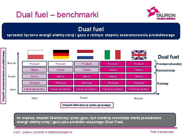 Dual fuel – benchmarki Dual fuel Stopień zaawansowania produktowego sprzedaż łączona energii elektrycznej i
